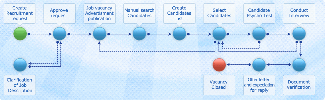 hr recruiting process workflow