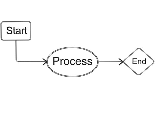 What is End-To-End Process