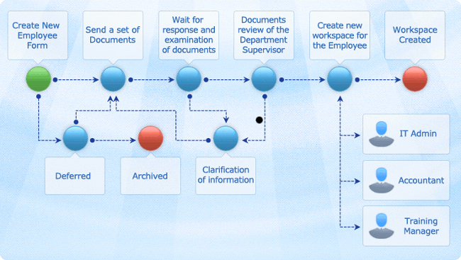 new hire\employee process diagram