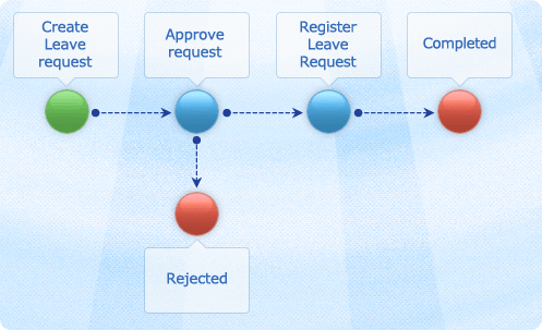 vacation request process template