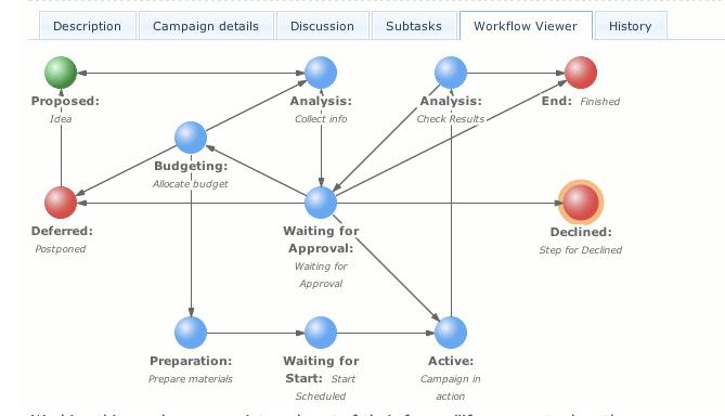 what is workflow management demystifying workflow management