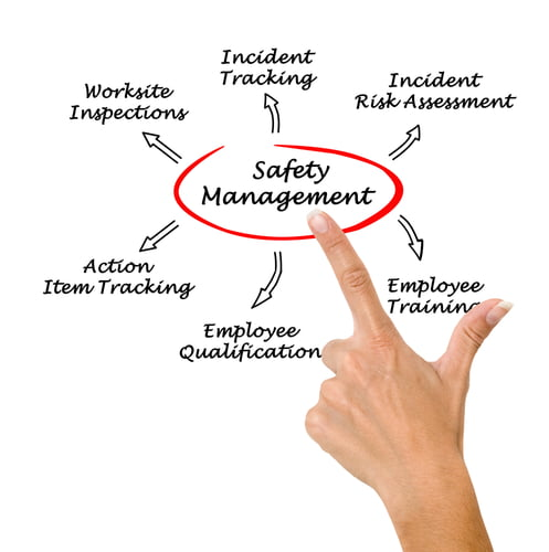 management and safety first culture essay How risk management and patient safety intersect:  patient safety and risk management and reports a 62%  culture of safety the first strategy is.