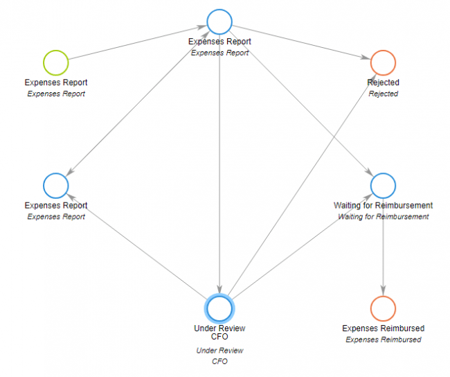 example of a workflow visualized in Comindware Tracker