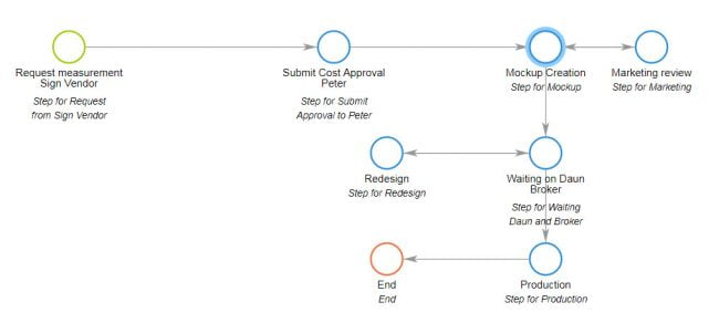 Approval management workflow example