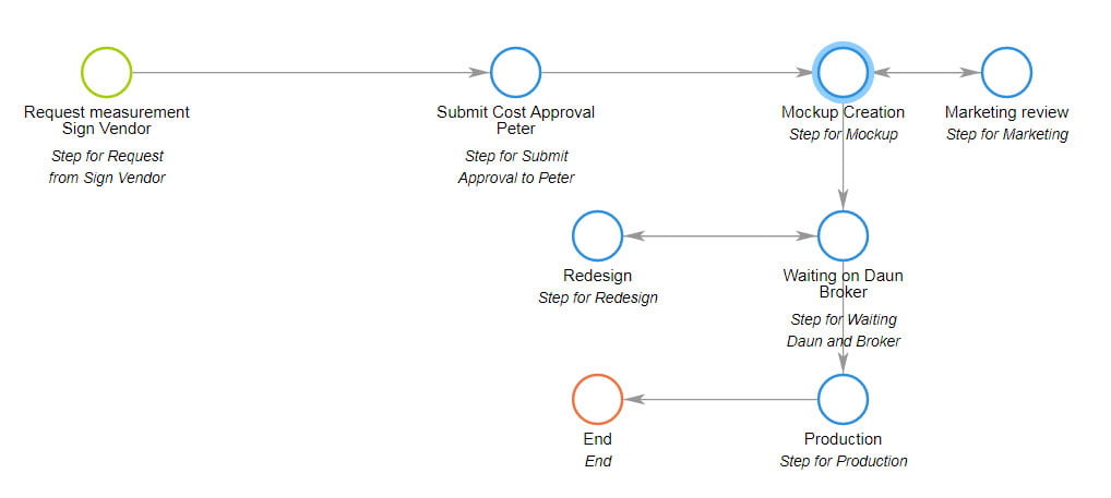 Workflow Automation Basics Point Checklist For Selecting Software - How to write a workflow document