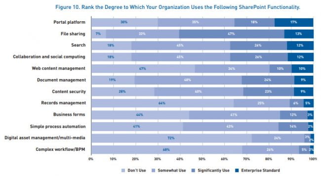 Rank the Degree to Which Your Organization Uses the Following SharePoint Functionality