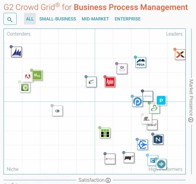 Comindware Tracker Debuts on G2 Crowd Grid