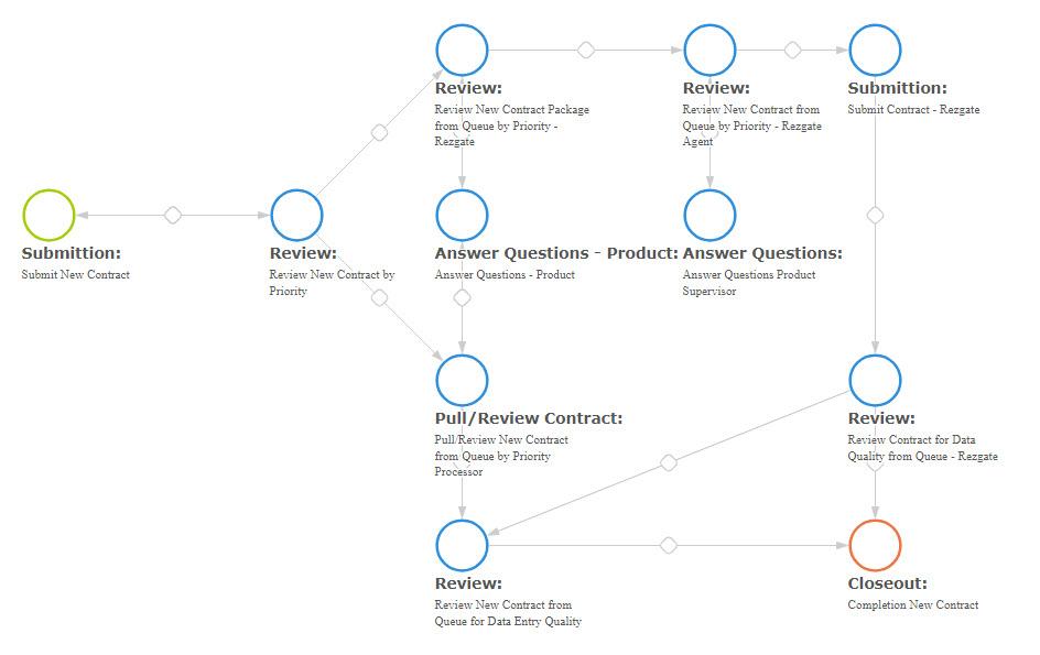Collaborative Excel Alternative for Workflow Management