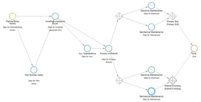 Visual workflow builder for non-coding business process automation
