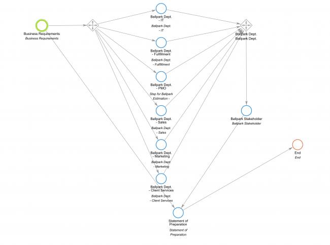 How to Streamline ERP Workflow Management