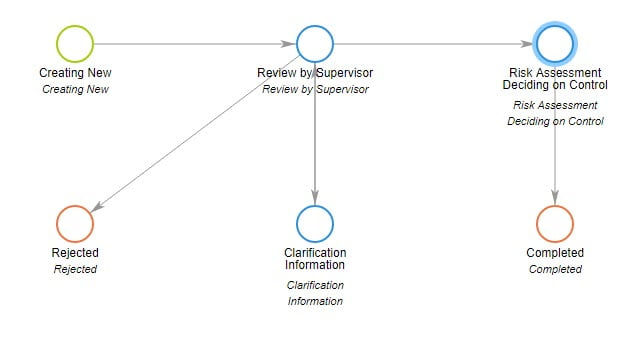 Exampel Compliance Workflow Automation