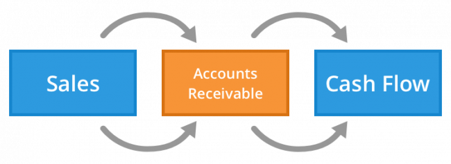 Top 3 Tips for Better Accounts Receivable Invoices